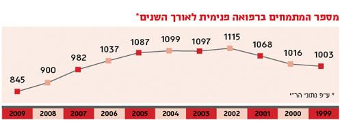 מספר המתמחים ברפואה פנימית בישראל לאורך השנים