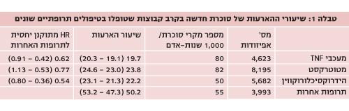 שיעורי ההאערות של סוכרת חדשה- טבלה 1