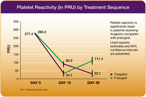 Platelet Reactivity (in PRU) by Treatment Sequence