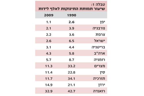 שיעור תמותת התינוקות במדינות השונות
