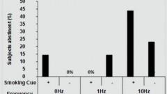 תוצאות שכיחות העישון במחקר