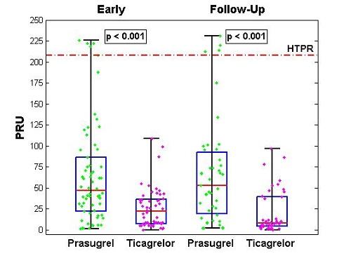 PRU = P2Y12 reaction units. HTPR = High on Treatment Platelet Reactivity