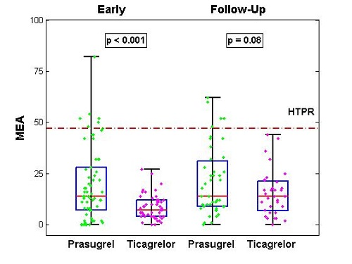 MEA = multiple electrode aggregometry.  HTPR= High on Treatment Platelet Reactivity