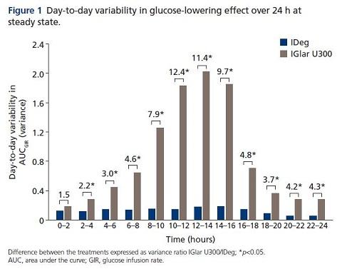 תרשים 1: שונות מיום ליום בהשפעת הורדת הגלוקוז במהלך 24 שעות במצב יציב.