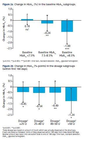 תרשים 2A: שינויים ב-HbA1c (%) לפי תתי קבוצות על סמך HbA1c. תרשים 2B: שינויים ב-HbA1c (%-נקודות) בתתי קבוצות על סמך מינון (בתוך 180 הימים הראשונים לטיפול)