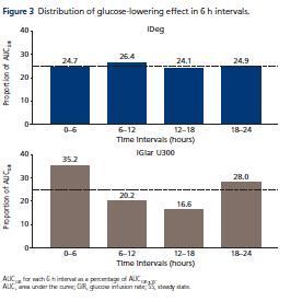 תרשים 3: חלוקת אפקט הורדת הגלוקוז במרווחי זמן של 6 שעות