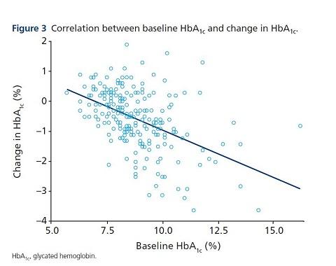 תרשים 3: קורלציה בין HbA1c בבסיס ושינוי ב-HbA1c