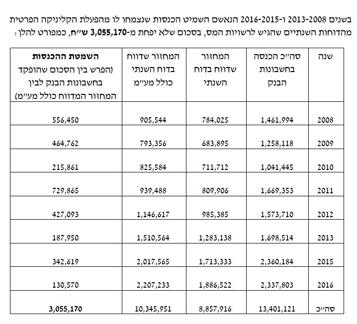 מקור: פרקליטות מחוז תל אביב